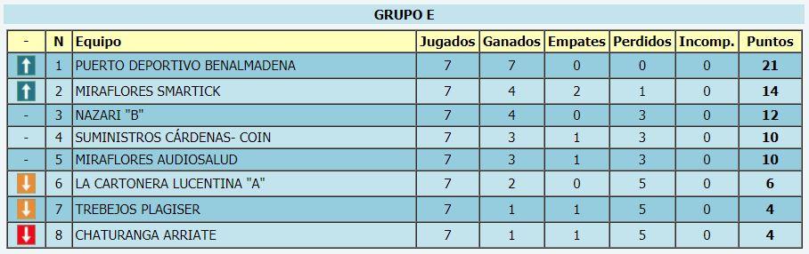 Nazarí B clasificación liga por equipos 2020