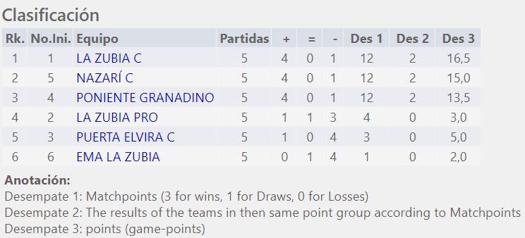 Nazarí C Subcampeón 2ª División Granada 2020